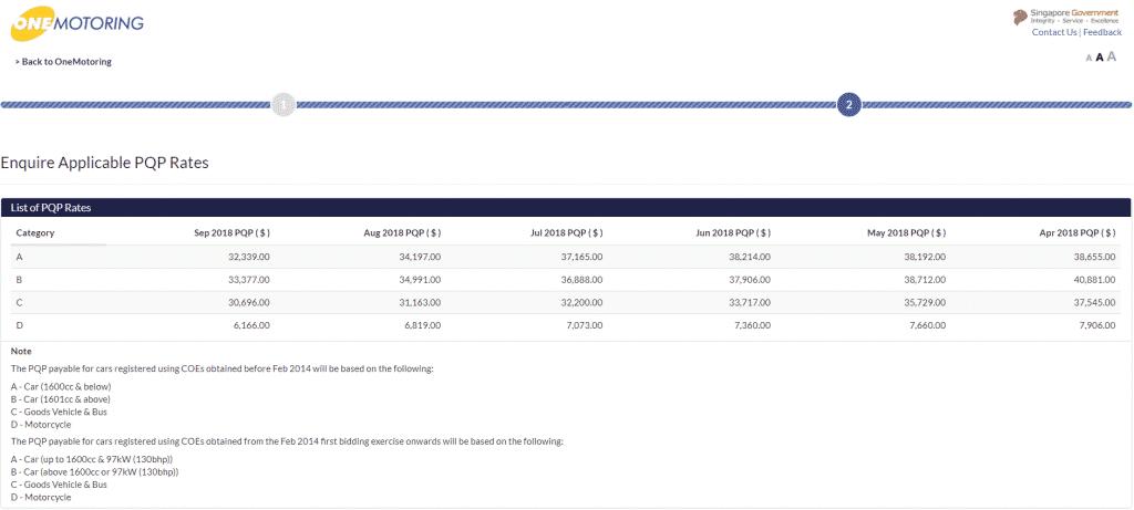 PQP info shown at Onemotoring.com