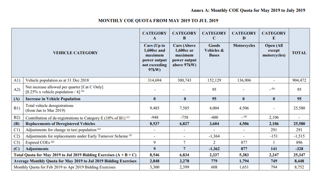 COE Quota for May to July 2019
