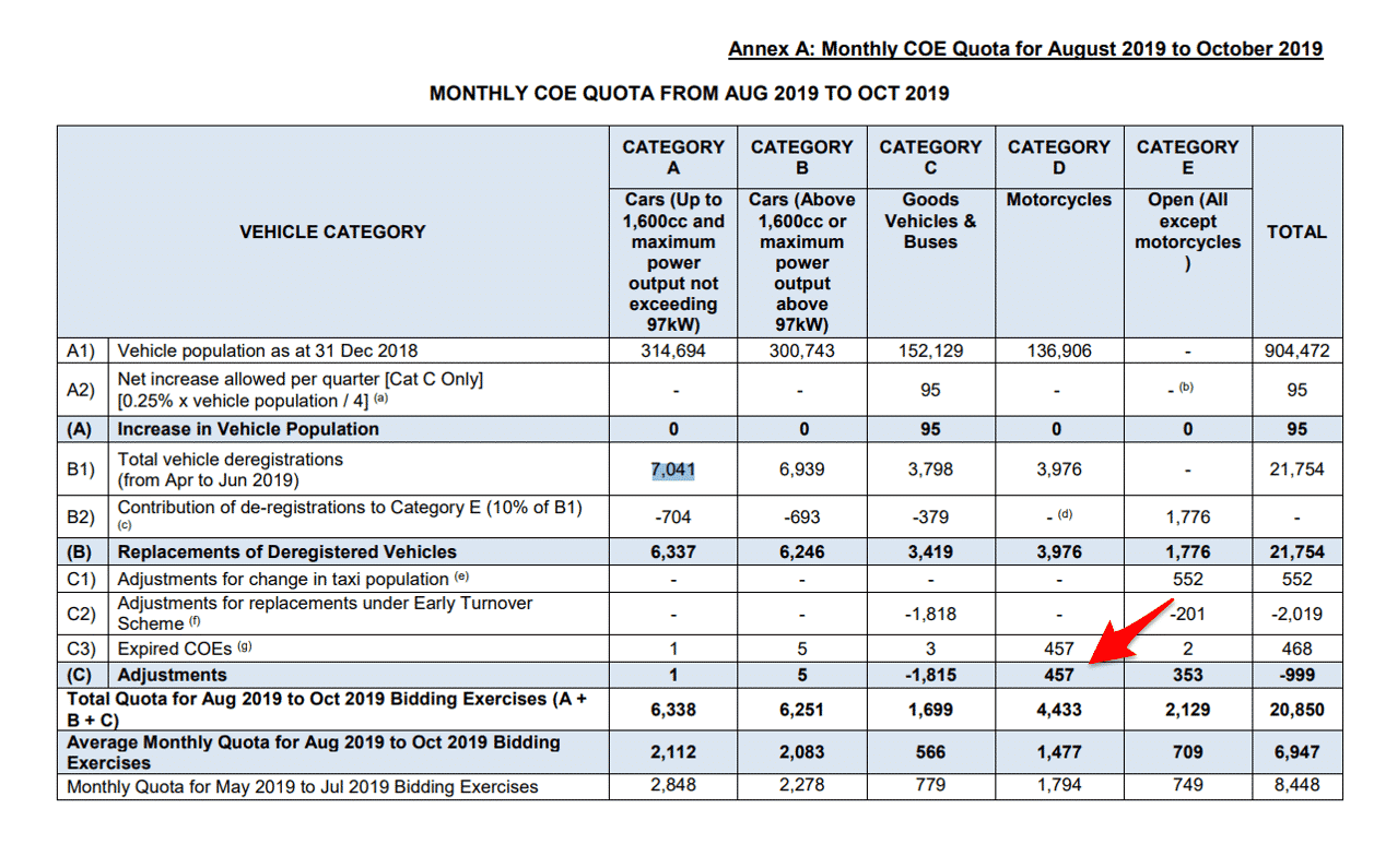 Monthly COE Quota for Aug 2019 to Oct 2019